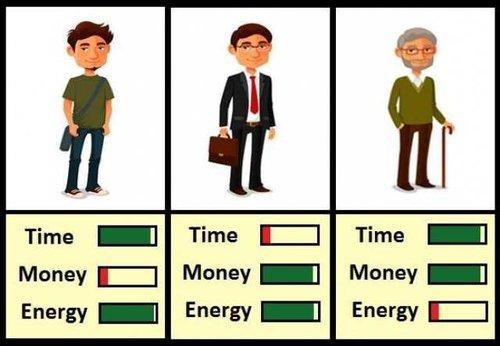 Hoe verhandelt u uw tijd, energie en leven?